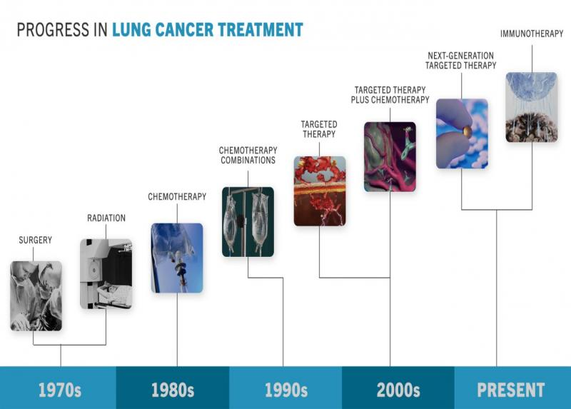 Progress in Lung Cancer Treatment
