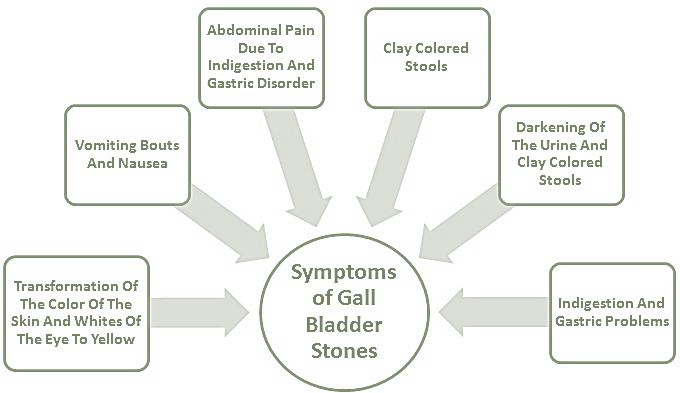 Symptoms of Gall Bladder Stones